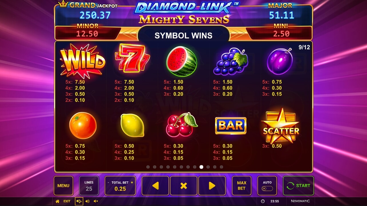 Diamond Link Mighty Sevens paytable
